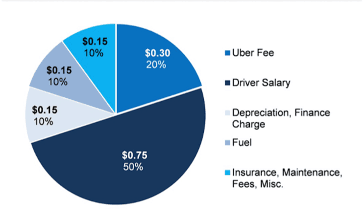 how much do uber drivers make in orlando