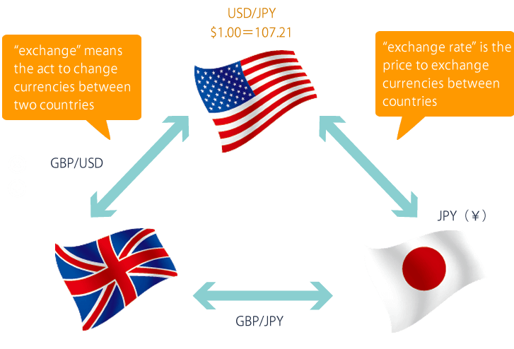 How does forex pricing work